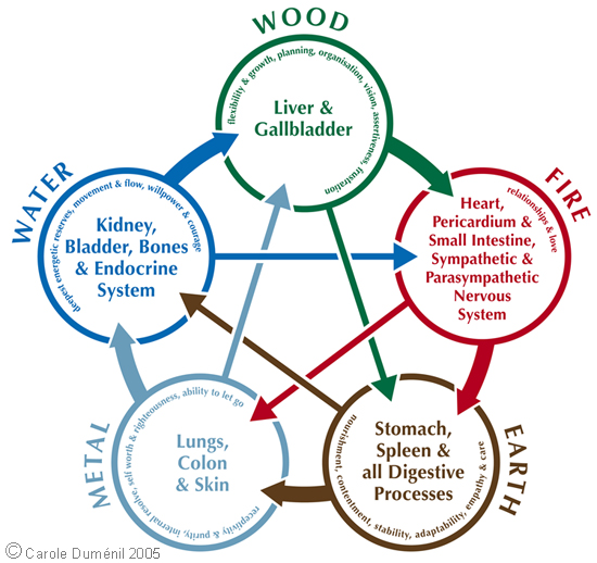 five elements acupuncture